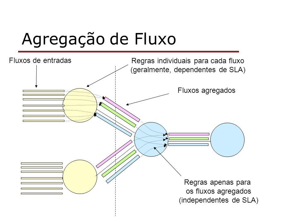 Agregação de Fluxo Fluxos de entradas Regras individuais para cada fluxo (geralmente, dependentes de SLA) Fluxos agregados Regras apenas para os fluxos agregados (independentes de SLA)