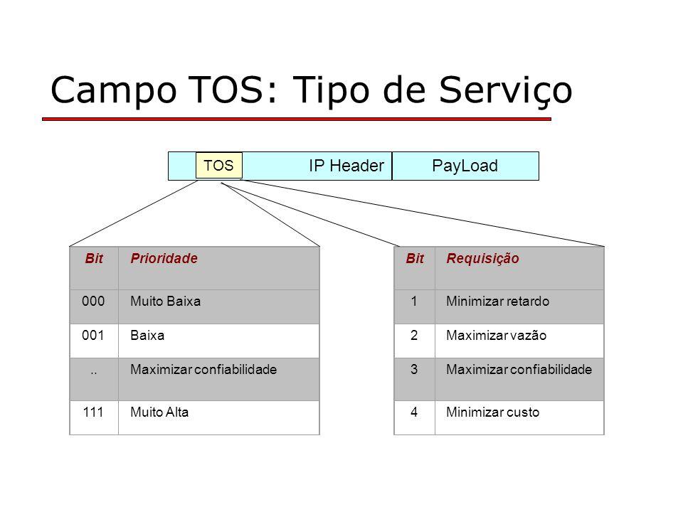 Campo TOS: Tipo de Serviço BitRequisição 1Minimizar retardo 2Maximizar vazão 3Maximizar confiabilidade 4Minimizar custo BitPrioridade 000Muito Baixa 001Baixa..Maximizar confiabilidade 111Muito Alta PayLoadIP Header TOS