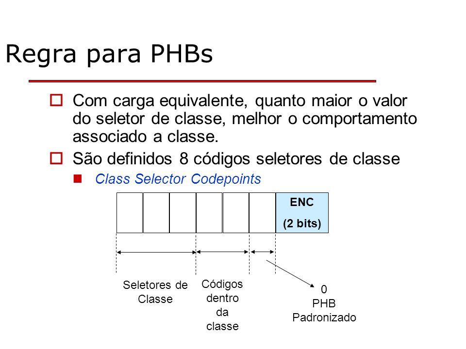 Regra para PHBs Com carga equivalente, quanto maior o valor do seletor de classe, melhor o comportamento associado a classe.
