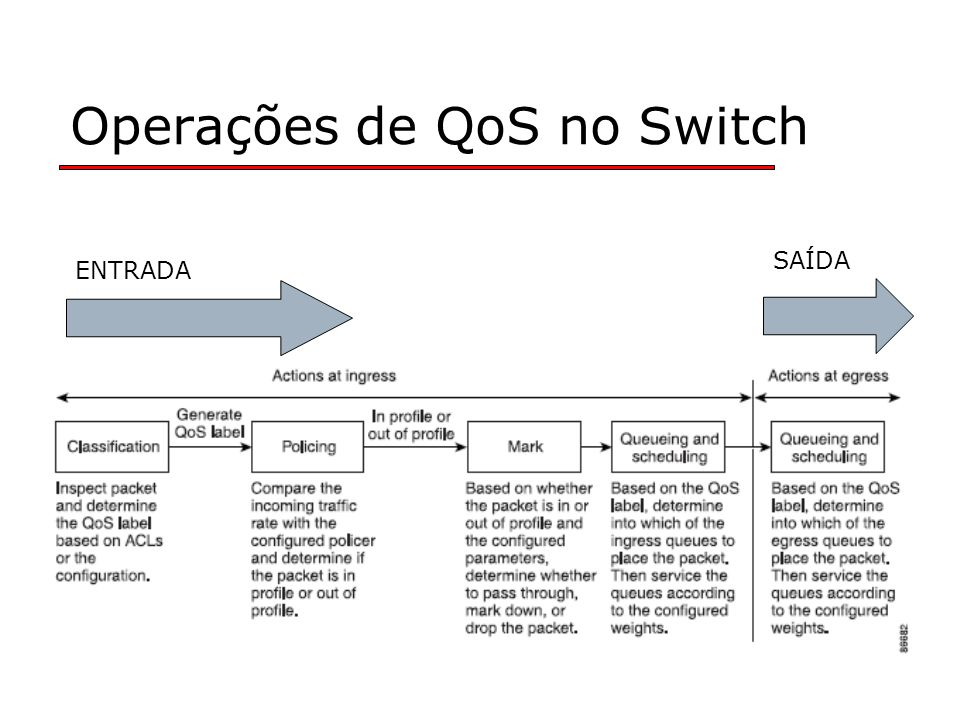 Operações de QoS no Switch ENTRADA SAÍDA
