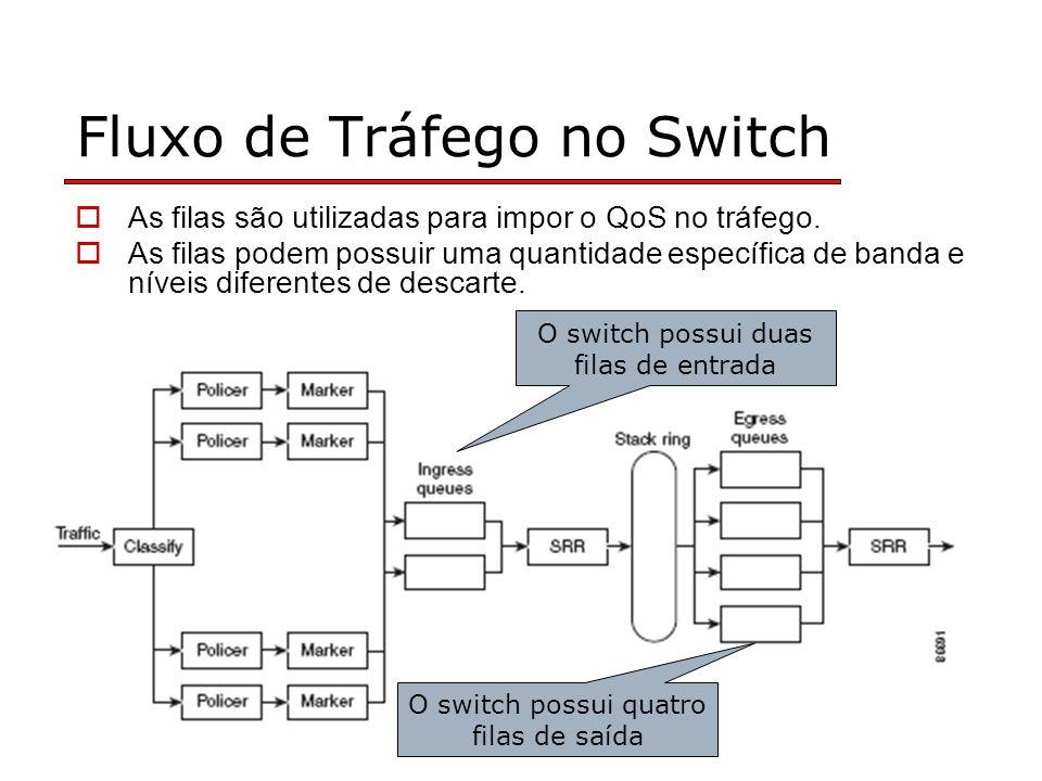 Fluxo de Tráfego no Switch As filas são utilizadas para impor o QoS no tráfego.