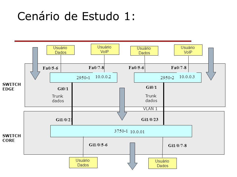 Cenário de Estudo 1: 2950-1 3750-1 Usuário Dados Usuário VoIP Gi0/1 Gi1/0/21 10.0.0.2 10.0.01 2950-2 10.0.0.3 Gi0/1 Fa0/5-6 Fa0/7-8Fa0/5-6Fa0/7-8 SWITCH EDGE Usuário VoIP Usuário Dados Gi1/0/23 SWITCH CORE Trunk dados Trunk dados VLAN 1 Usuário Dados Gi1/0/5-6 Usuário Dados Gi1/0/7-8