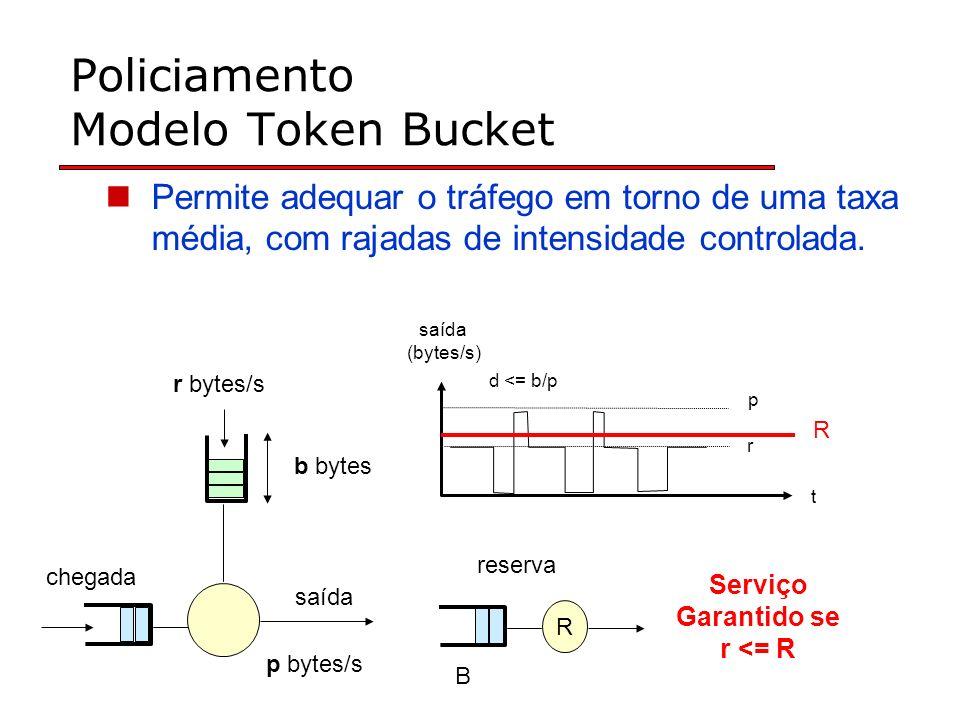 Policiamento Modelo Token Bucket Permite adequar o tráfego em torno de uma taxa média, com rajadas de intensidade controlada.