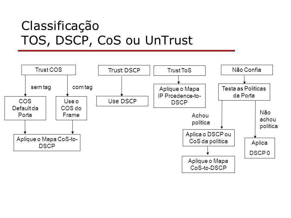 Classificação TOS, DSCP, CoS ou UnTrust Trust COS COS Default da Porta Use o COS do Frame sem tagcom tag Aplique o Mapa CoS-to- DSCP Trust DSCP Use DSCP Trust ToS Aplique o Mapa IP Prcedence-to- DSCP Não Confia Testa as Politicas da Porta Aplica o DSCP ou CoS da política Aplica DSCP 0 Aplique o Mapa CoS-to-DSCP Achou politica Não achou politica