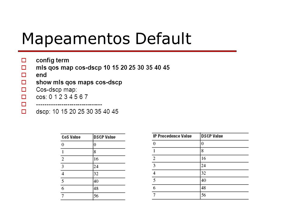 Mapeamentos Default config term mls qos map cos-dscp 10 15 20 25 30 35 40 45 end show mls qos maps cos-dscp Cos-dscp map: cos: 0 1 2 3 4 5 6 7 -------------------------------- dscp: 10 15 20 25 30 35 40 45