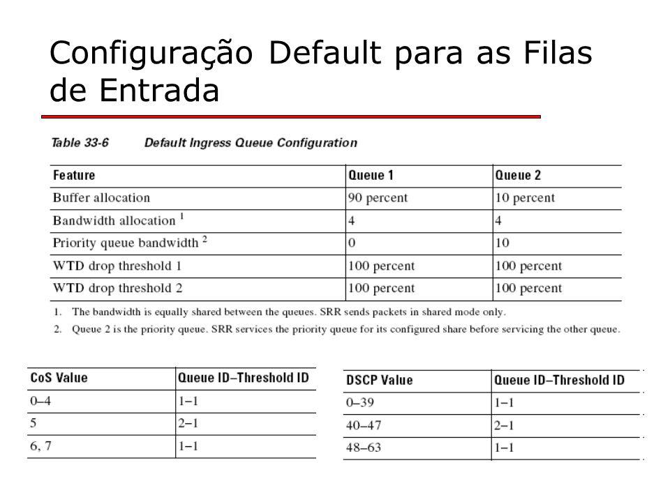 Configuração Default para as Filas de Entrada