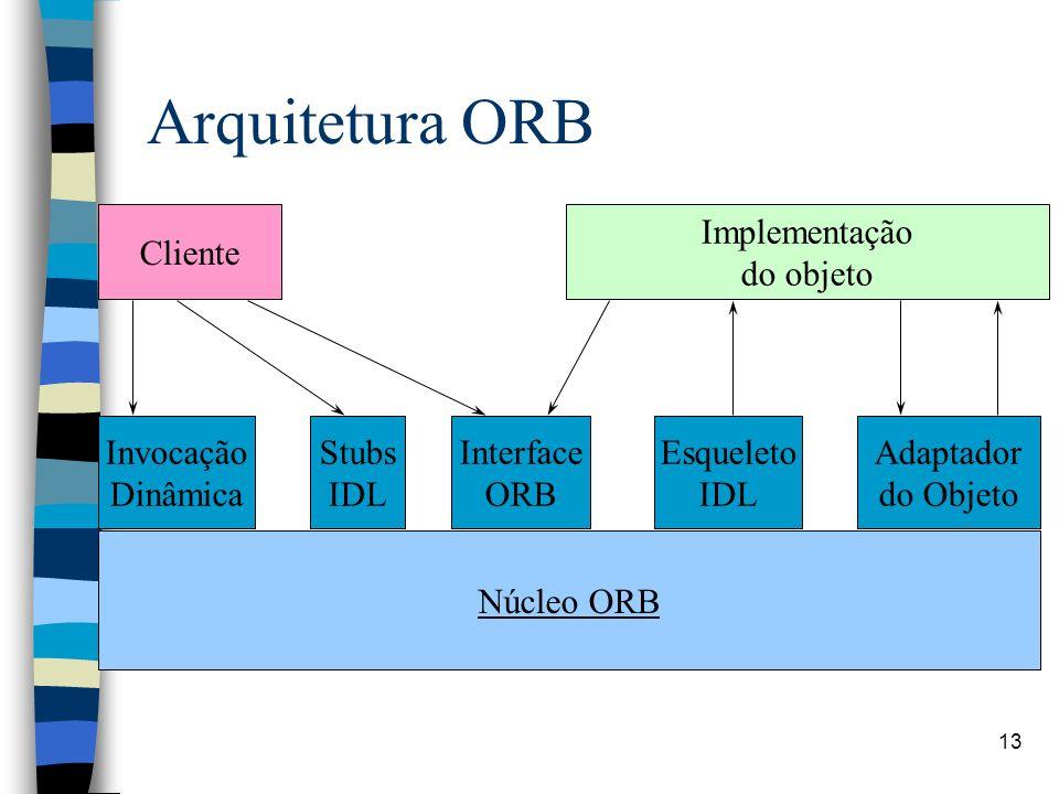 13 Arquitetura ORB Cliente Implementação do objeto Invocação Dinâmica Stubs IDL Interface ORB Esqueleto IDL Adaptador do Objeto Núcleo ORB
