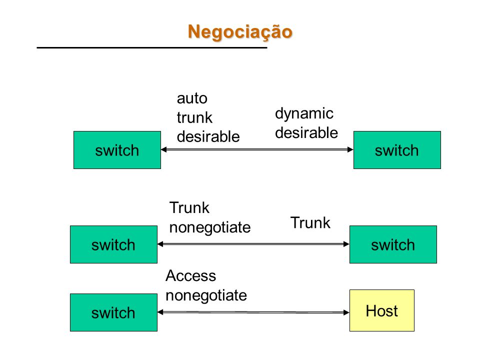 Comandos PASSO 1: Inicialmente, coloque todas as portas do switch em modo de configuração dinâmico, na VLAN 1: –configure terminal –interfaces range Fa0/1 - 24 –switchport mode dynamic desirable –switchport access vlan 1 –end