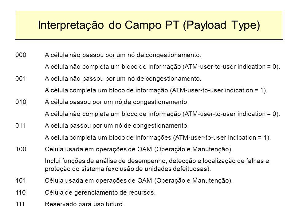 Interpretação do Campo PT (Payload Type) 000A célula não passou por um nó de congestionamento. A célula não completa um bloco de informação (ATM-user-