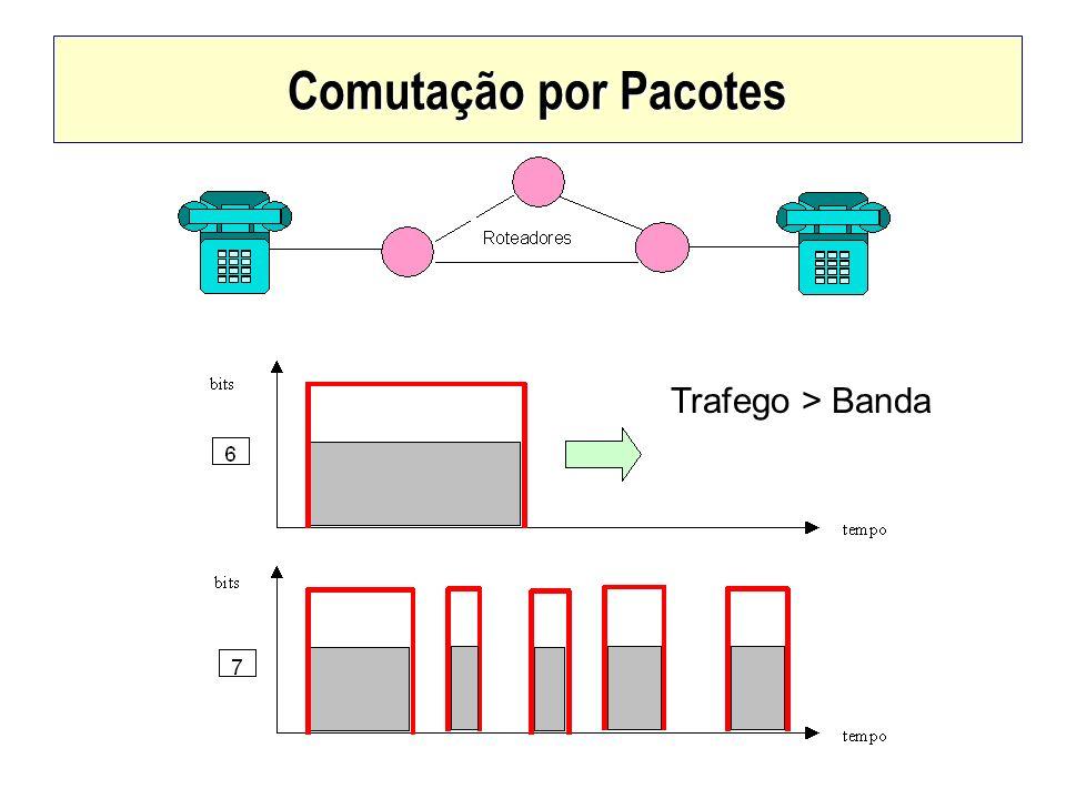 Comutação por Pacotes Trafego > Banda