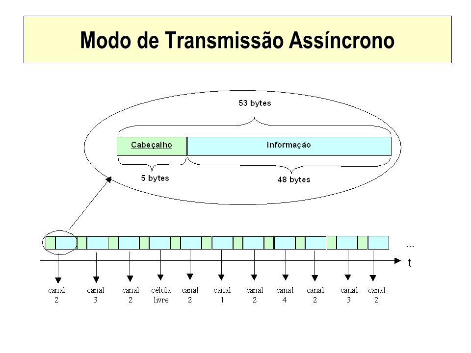 Modo de Transmissão Assíncrono