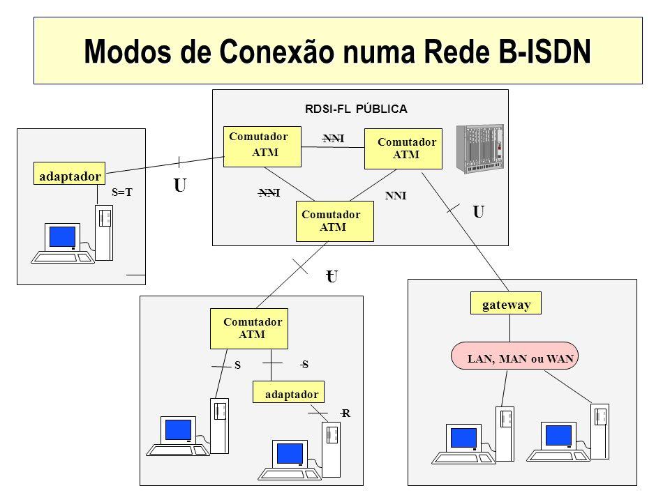 Modos de Conexão numa Rede B-ISDN Comutador ATM Comutador ATM Comutador ATM RDSI-FL PÚBLICA Comutador ATM adaptador gateway LAN, MAN ou WAN NNI U U U