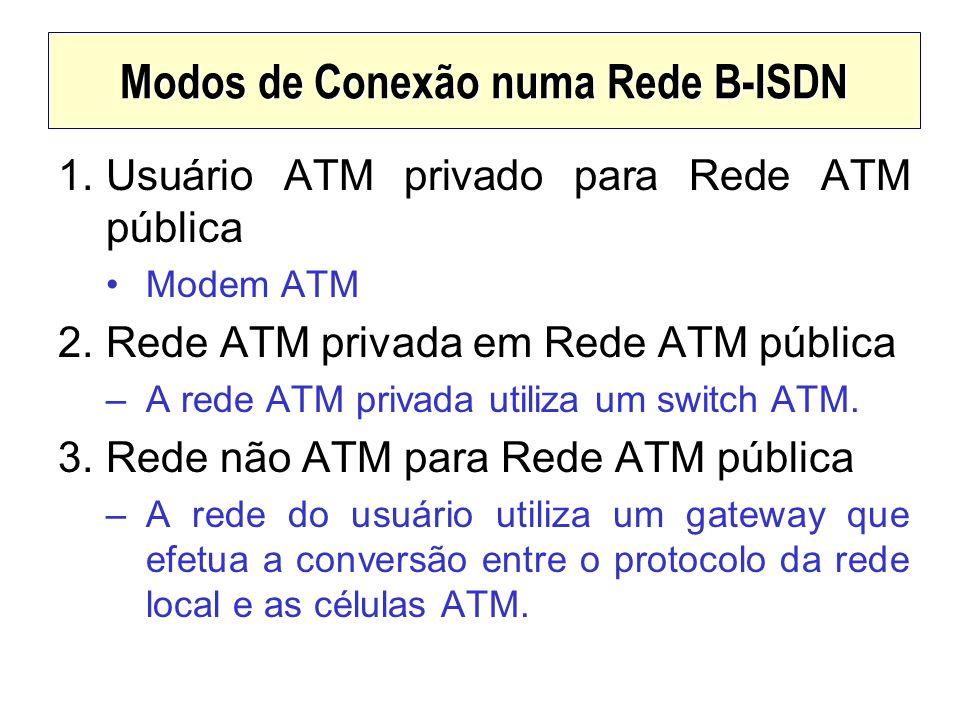 Modos de Conexão numa Rede B-ISDN 1.Usuário ATM privado para Rede ATM pública Modem ATM 2.Rede ATM privada em Rede ATM pública –A rede ATM privada uti