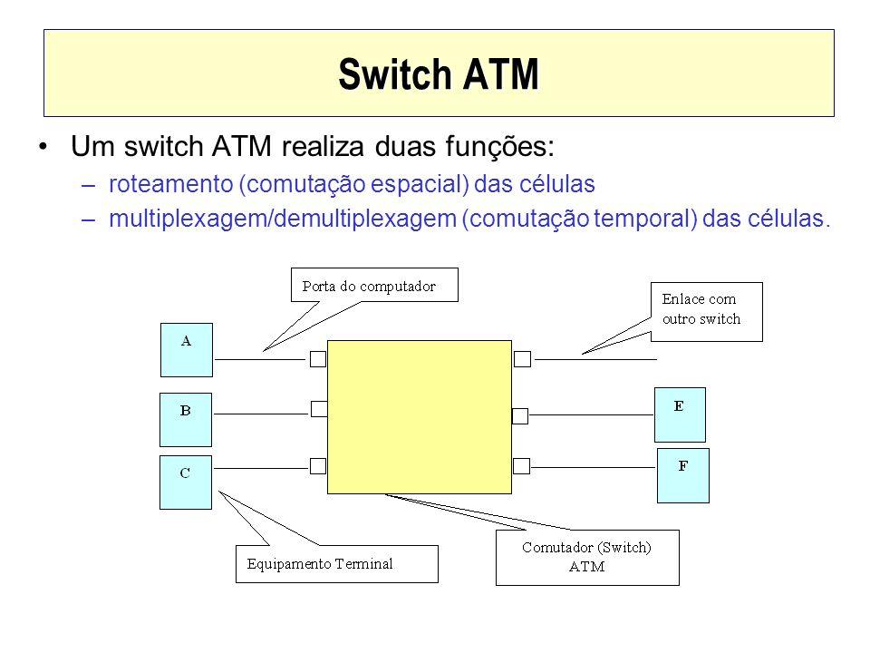 Switch ATM Um switch ATM realiza duas funções: –roteamento (comutação espacial) das células –multiplexagem/demultiplexagem (comutação temporal) das cé