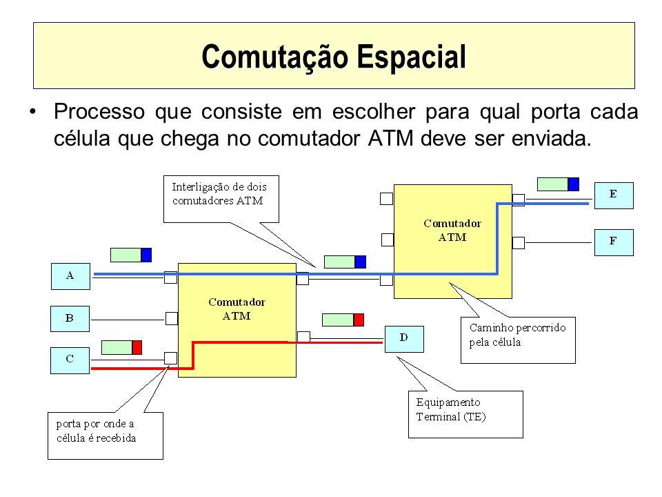 Comutação Espacial Processo que consiste em escolher para qual porta cada célula que chega no comutador ATM deve ser enviada.