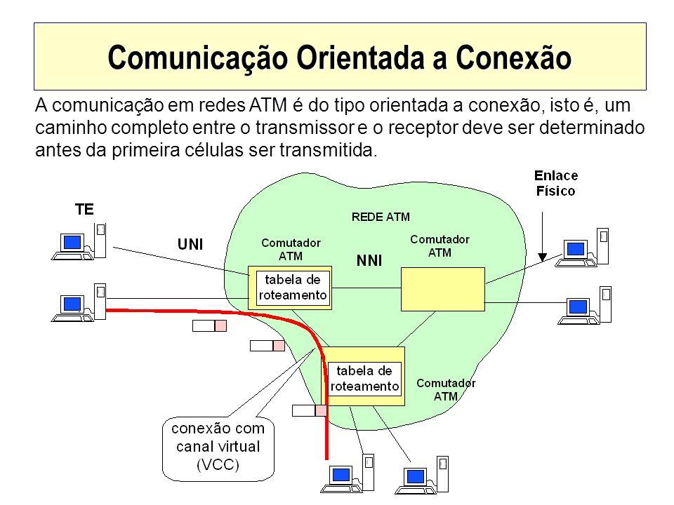 Comunicação Orientada a Conexão A comunicação em redes ATM é do tipo orientada a conexão, isto é, um caminho completo entre o transmissor e o receptor
