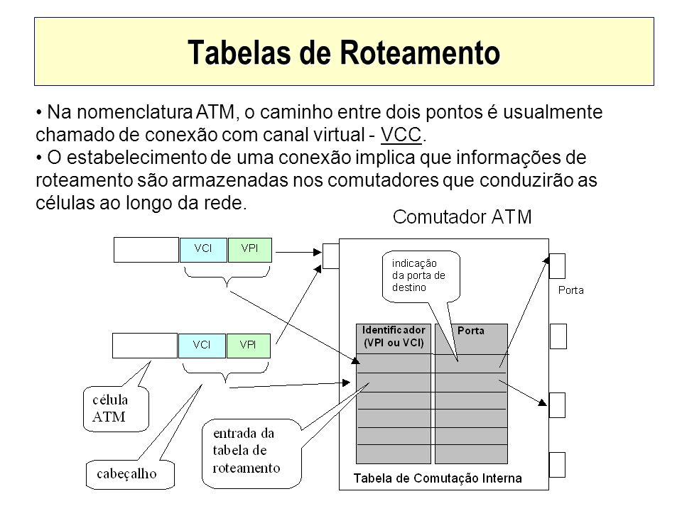 Tabelas de Roteamento Na nomenclatura ATM, o caminho entre dois pontos é usualmente chamado de conexão com canal virtual - VCC. O estabelecimento de u