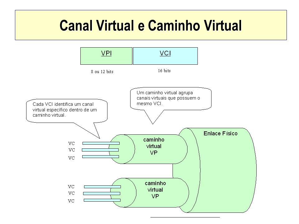 Canal Virtual e Caminho Virtual