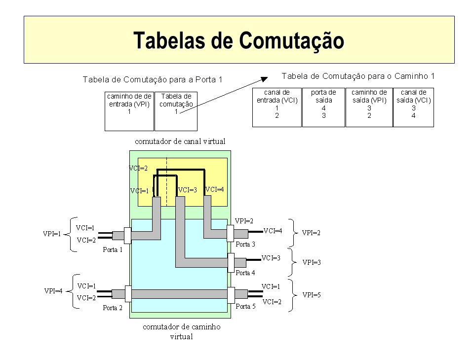 Tabelas de Comutação