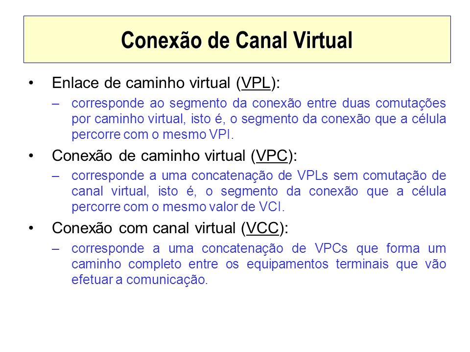 Enlace de caminho virtual (VPL): –corresponde ao segmento da conexão entre duas comutações por caminho virtual, isto é, o segmento da conexão que a cé