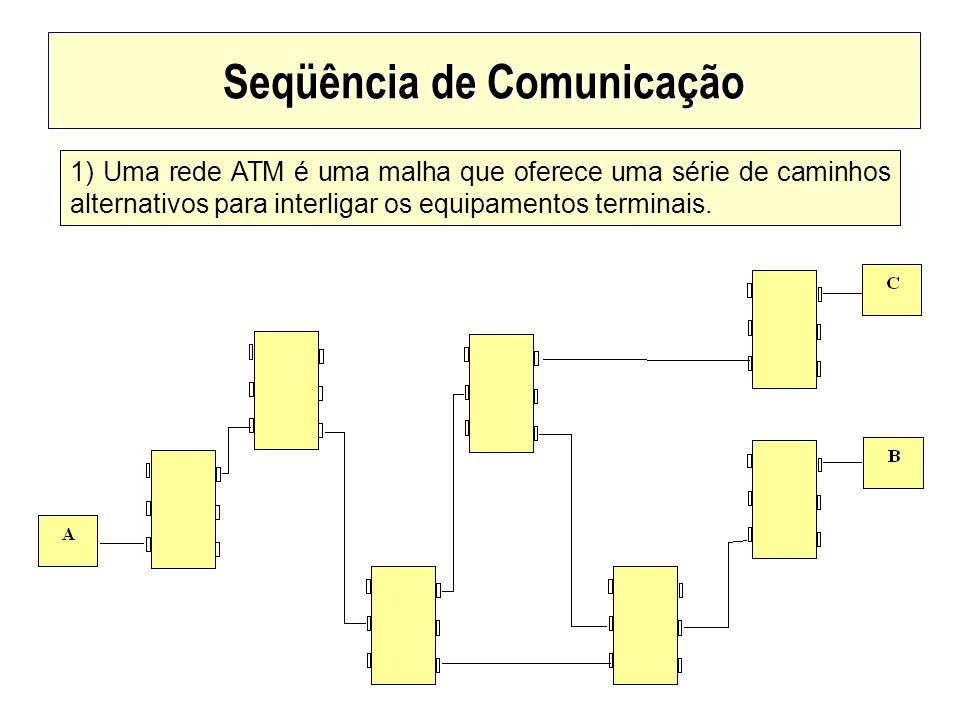 Seqüência de Comunicação 1) Uma rede ATM é uma malha que oferece uma série de caminhos alternativos para interligar os equipamentos terminais.