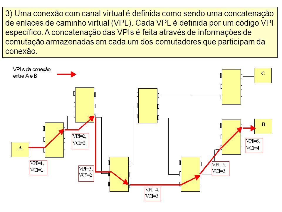 3) Uma conexão com canal virtual é definida como sendo uma concatenação de enlaces de caminho virtual (VPL). Cada VPL é definida por um código VPI esp