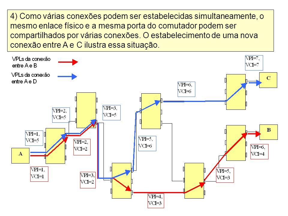 4) Como várias conexões podem ser estabelecidas simultaneamente, o mesmo enlace físico e a mesma porta do comutador podem ser compartilhados por vária