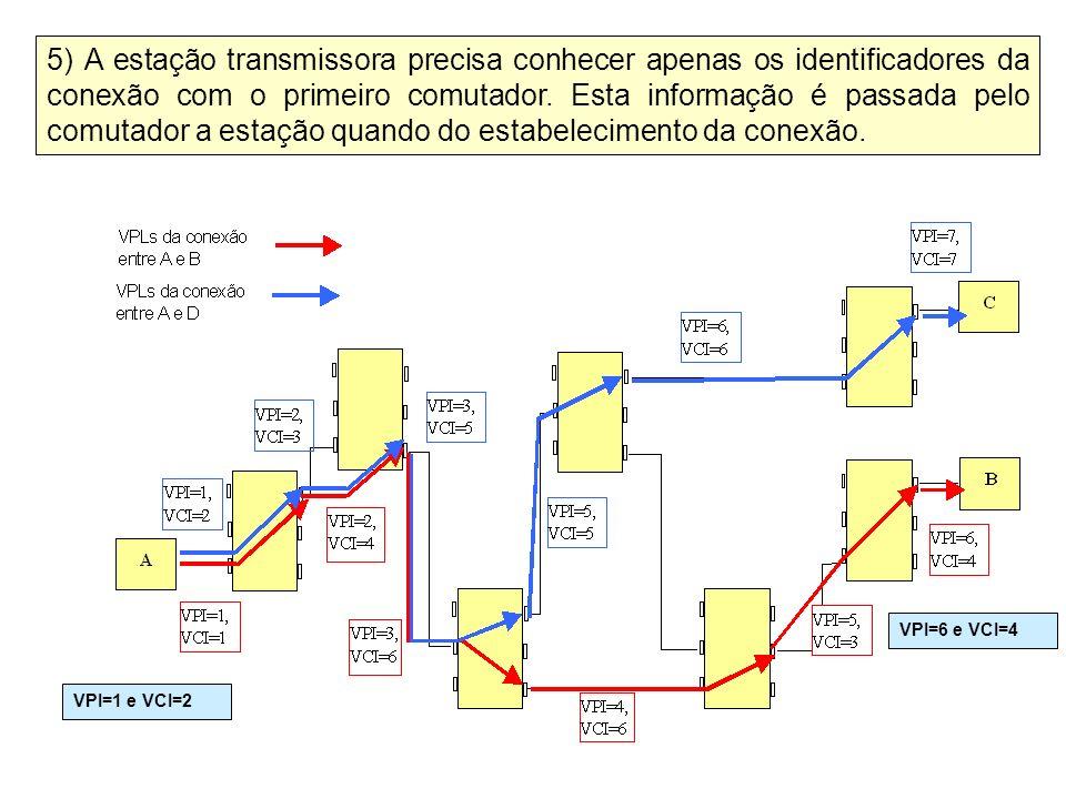 5) A estação transmissora precisa conhecer apenas os identificadores da conexão com o primeiro comutador. Esta informação é passada pelo comutador a e