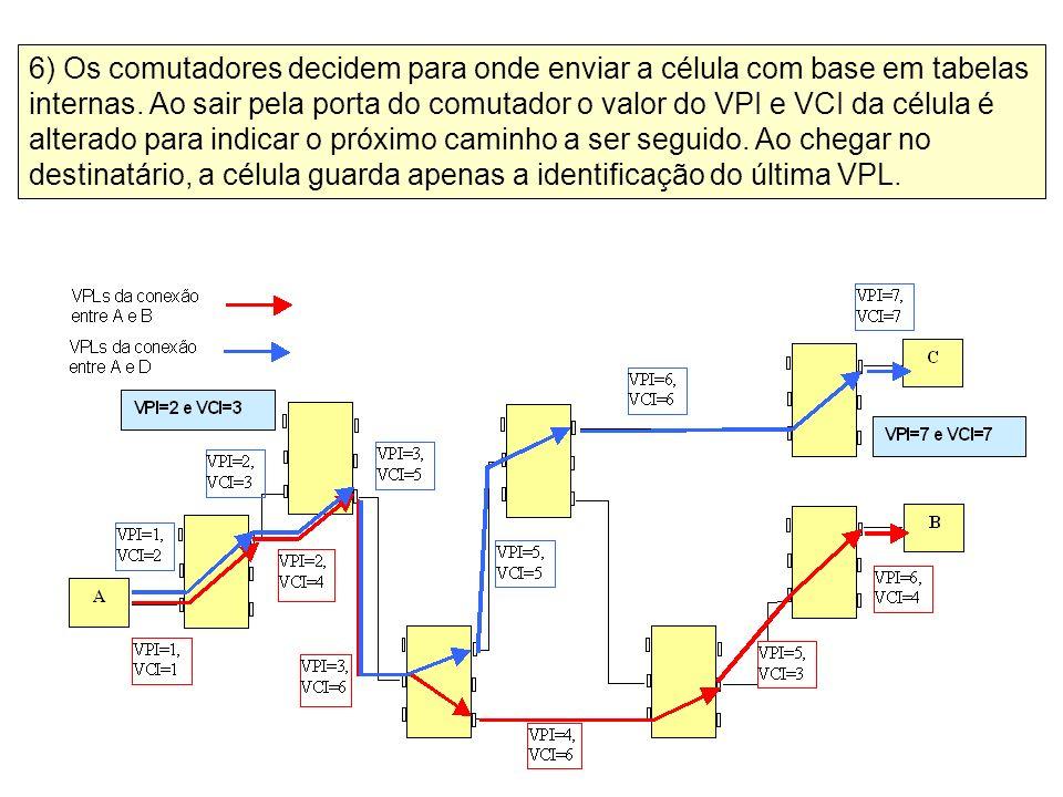 6) Os comutadores decidem para onde enviar a célula com base em tabelas internas. Ao sair pela porta do comutador o valor do VPI e VCI da célula é alt