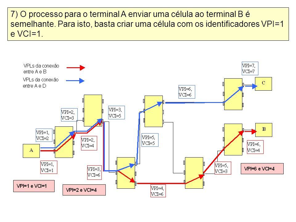 7) O processo para o terminal A enviar uma célula ao terminal B é semelhante. Para isto, basta criar uma célula com os identificadores VPI=1 e VCI=1.