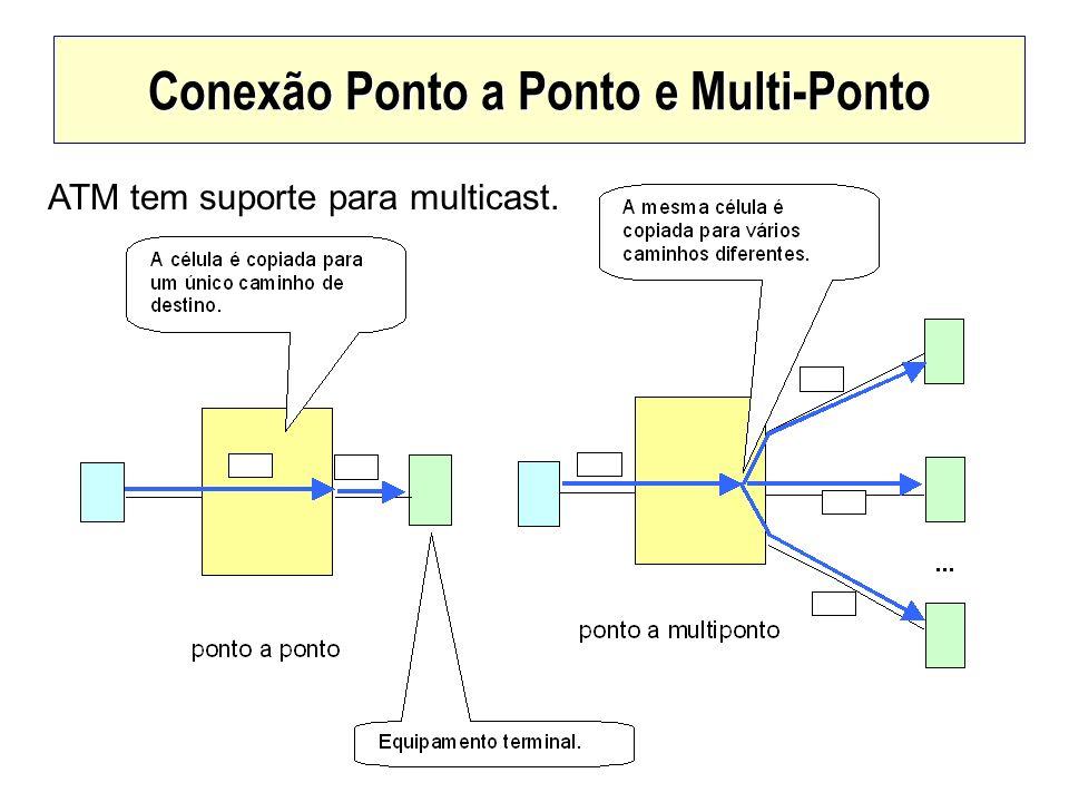 Conexão Ponto a Ponto e Multi-Ponto ATM tem suporte para multicast.