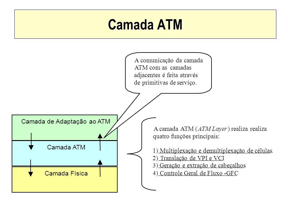 Camada ATM Camada deAdaptaçãoao ATM Camada ATM Camada Física A camada ATM (ATM Layer) realiza realiza quatro funções principais: 1)Multiplexação e dem
