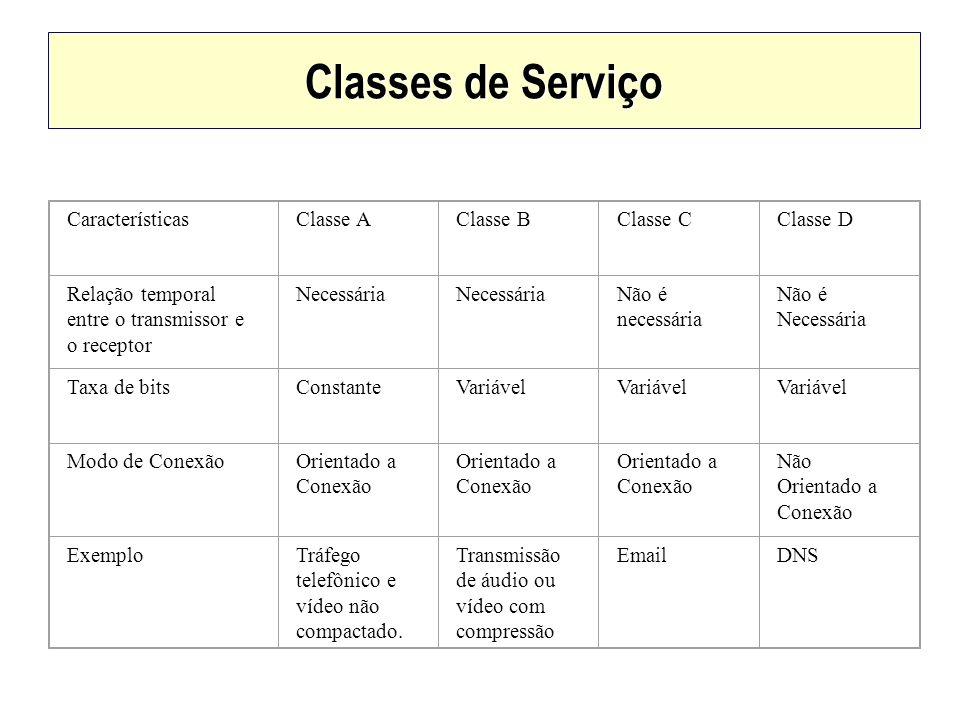 Classes de Serviço CaracterísticasClasse AClasse BClasse CClasse D Relação temporal entre o transmissor e o receptor Necessária Não é necessária Não é