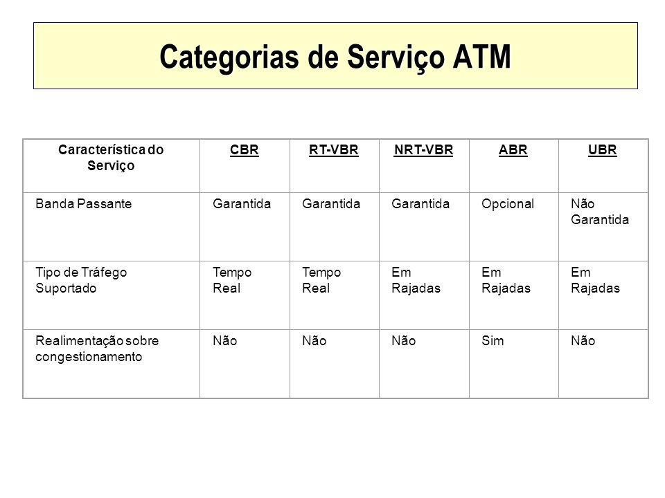 Categorias de Serviço ATM Característica do Serviço CBRRT-VBRNRT-VBRABRUBR Banda PassanteGarantida OpcionalNão Garantida Tipo de Tráfego Suportado Tem