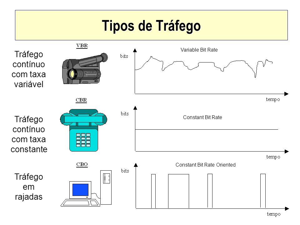 Tipos de Tráfego Tráfego contínuo com taxa variável Tráfego contínuo com taxa constante Tráfego em rajadas Variable Bit Rate Constant Bit Rate Constan