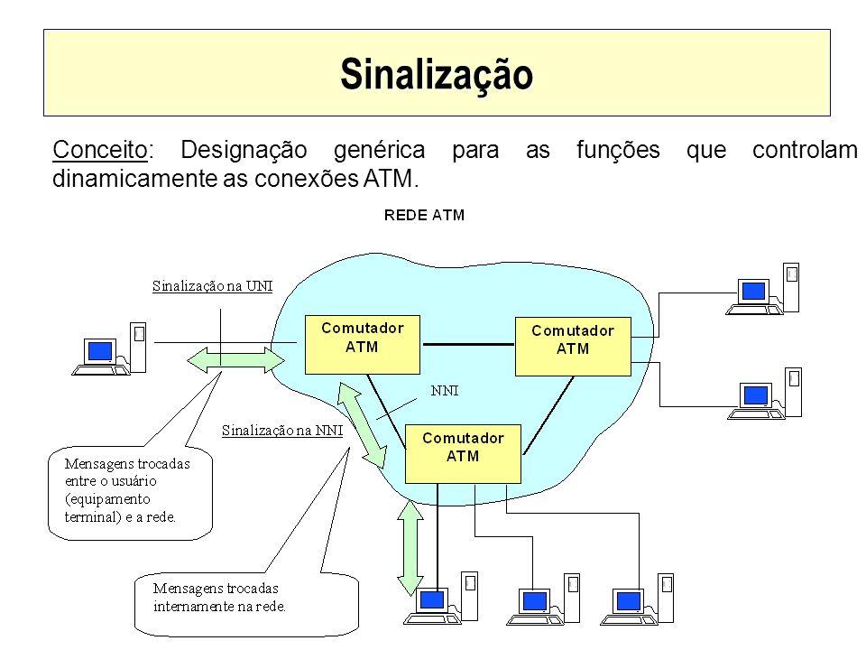 Sinalização Conceito: Designação genérica para as funções que controlam dinamicamente as conexões ATM.