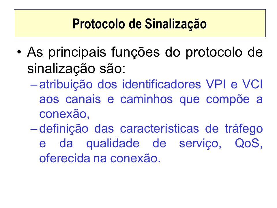 Protocolo de Sinalização As principais funções do protocolo de sinalização são: –atribuição dos identificadores VPI e VCI aos canais e caminhos que co