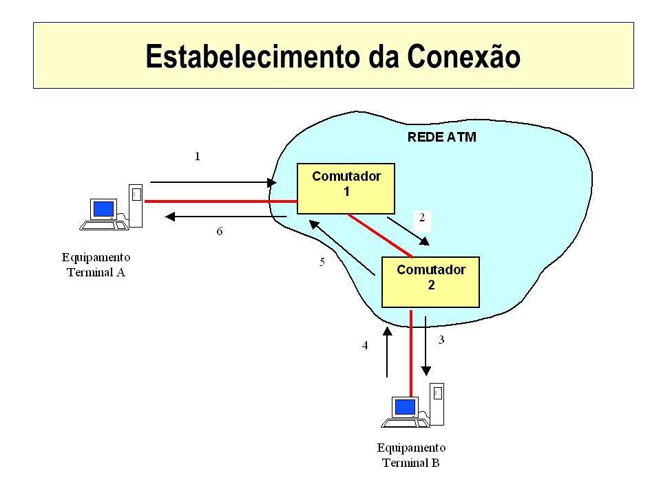 Sinalização CALL SETUP –Essa mensagem contém o endereço do destinatário: o equipamento terminal B, os descritores de tráfego e o parâmetros de QoS.