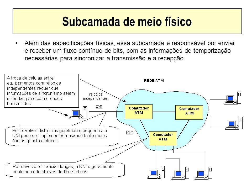 Subcamada de meio físico Além das especificações físicas, essa subcamada é responsável por enviar e receber um fluxo contínuo de bits, com as informaç