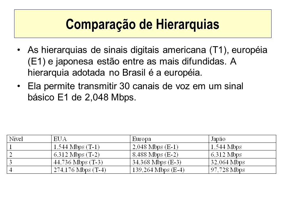 Comparação de Hierarquias As hierarquias de sinais digitais americana (T1), européia (E1) e japonesa estão entre as mais difundidas. A hierarquia adot