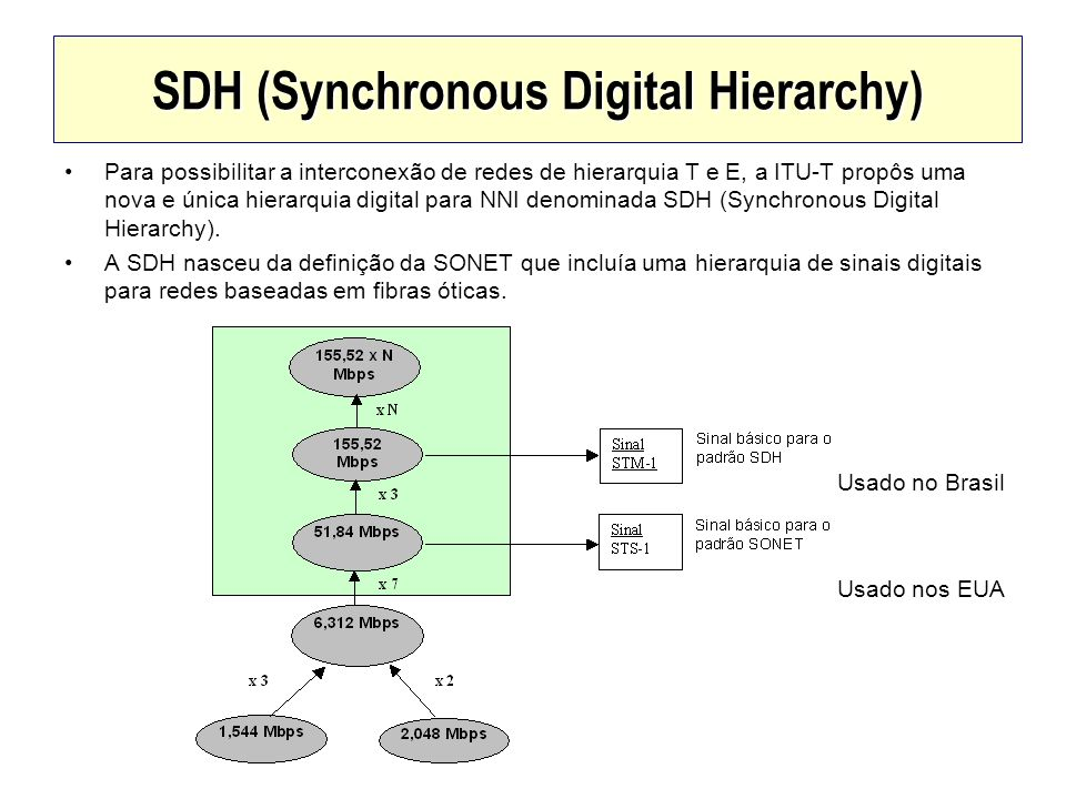 SDH (Synchronous Digital Hierarchy) Para possibilitar a interconexão de redes de hierarquia T e E, a ITU-T propôs uma nova e única hierarquia digital