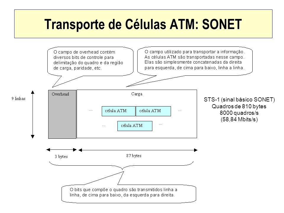 Transporte de Células ATM: SONET STS-1 (sinal básico SONET) Quadros de 810 bytes 8000 quadros/s (58,84 Mbits/s)