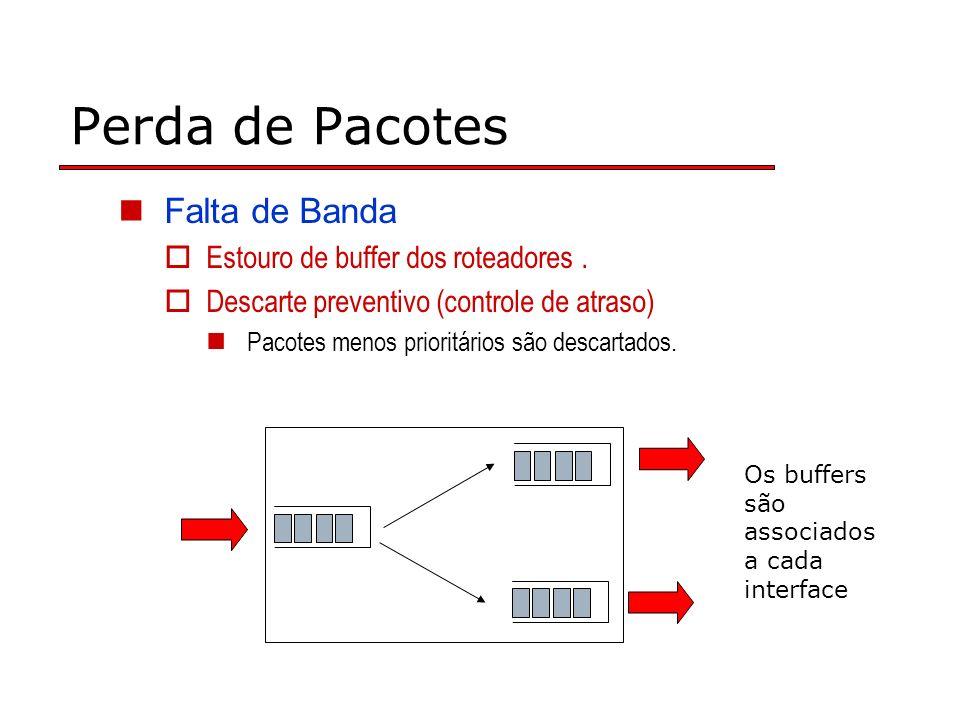 Perda de Pacotes Falta de Banda Estouro de buffer dos roteadores. Descarte preventivo (controle de atraso) Pacotes menos prioritários são descartados.
