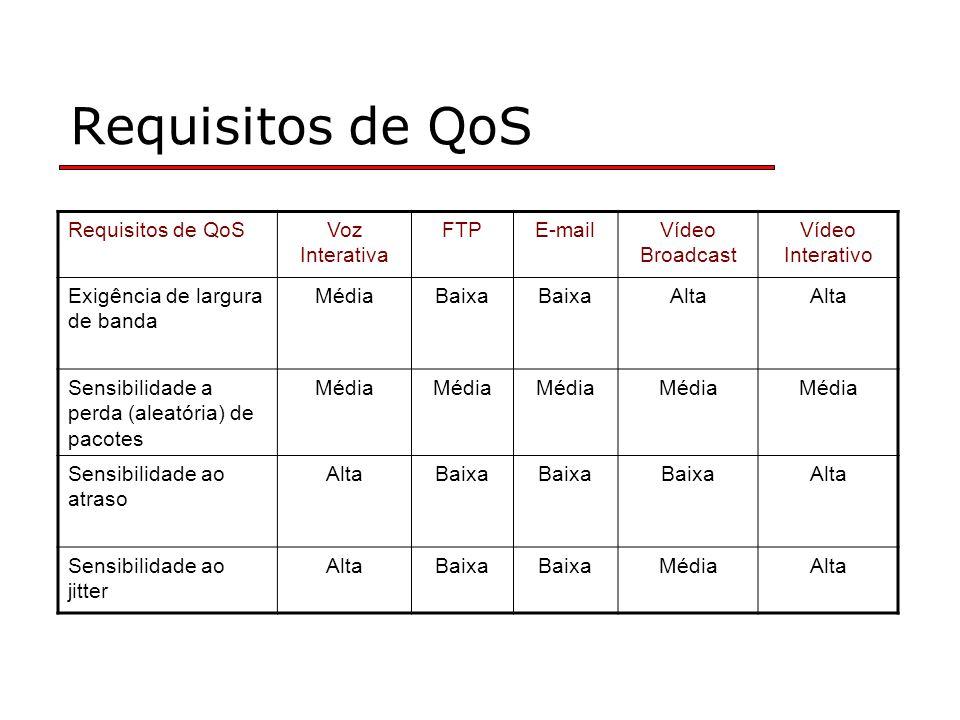 Requisitos de QoS Voz Interativa FTPE-mailVídeo Broadcast Vídeo Interativo Exigência de largura de banda MédiaBaixa Alta Sensibilidade a perda (aleató