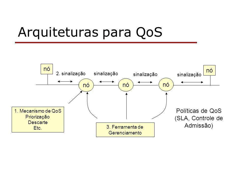 Arquiteturas para QoS 3. Ferramenta de Gerenciamento nó 1. Mecanismo de QoS Priorização Descarte Etc. Políticas de QoS (SLA, Controle de Admissão) sin