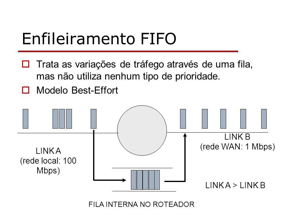 Enfileiramento FIFO Trata as variações de tráfego através de uma fila, mas não utiliza nenhum tipo de prioridade. Modelo Best-Effort FILA INTERNA NO R