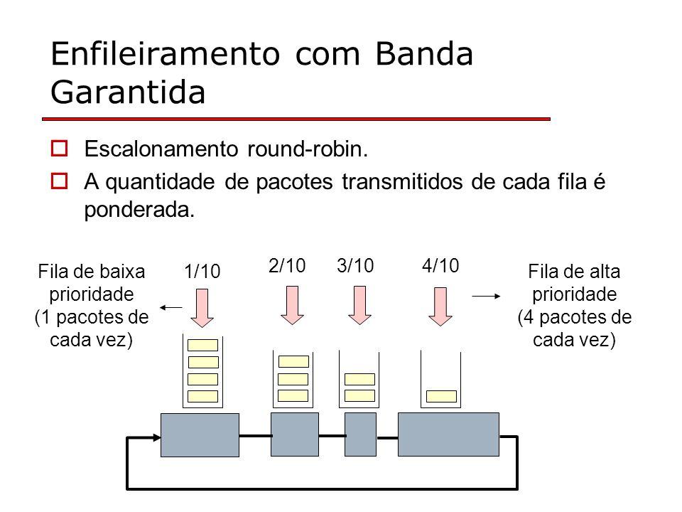 Enfileiramento com Banda Garantida Escalonamento round-robin. A quantidade de pacotes transmitidos de cada fila é ponderada. 1/10 2/103/104/10 Fila de