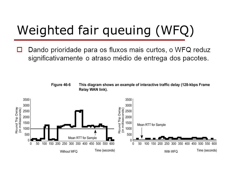 Dando prioridade para os fluxos mais curtos, o WFQ reduz significativamente o atraso médio de entrega dos pacotes.