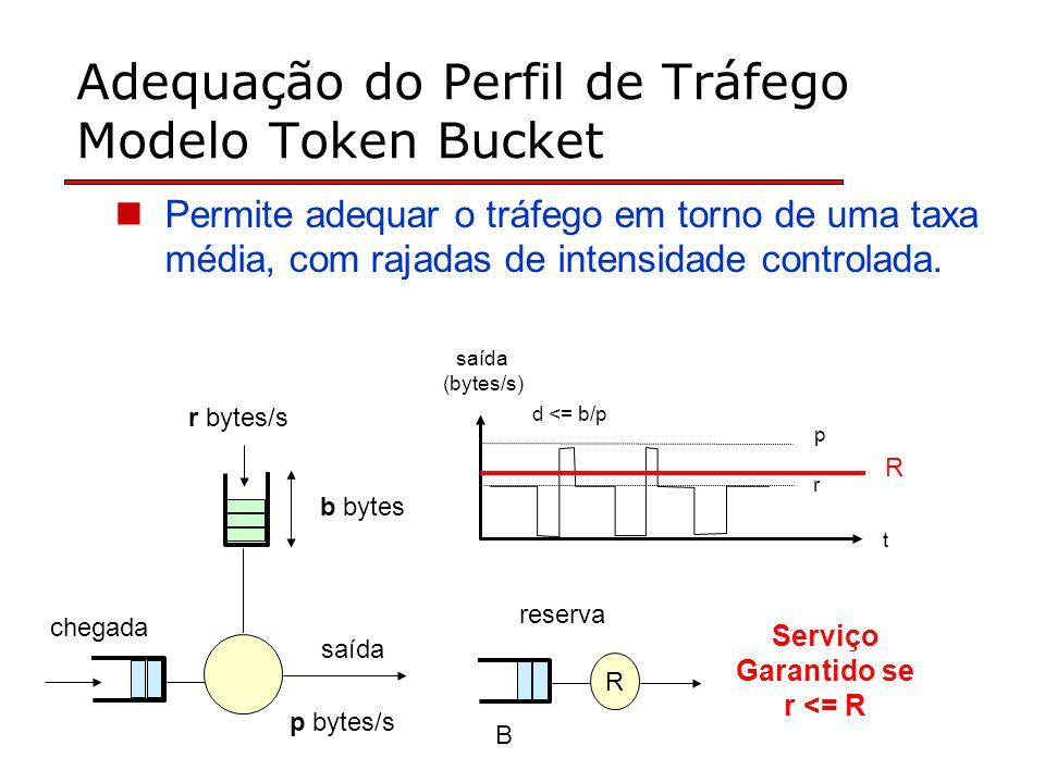 Adequação do Perfil de Tráfego Modelo Token Bucket Permite adequar o tráfego em torno de uma taxa média, com rajadas de intensidade controlada. Serviç