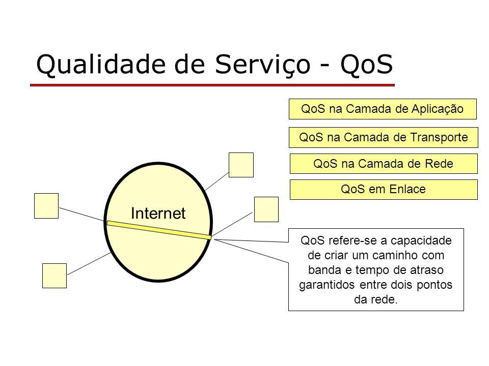 Qualidade de Serviço - QoS Internet QoS em Enlace QoS na Camada de Rede QoS na Camada de Transporte QoS na Camada de Aplicação QoS refere-se a capacid